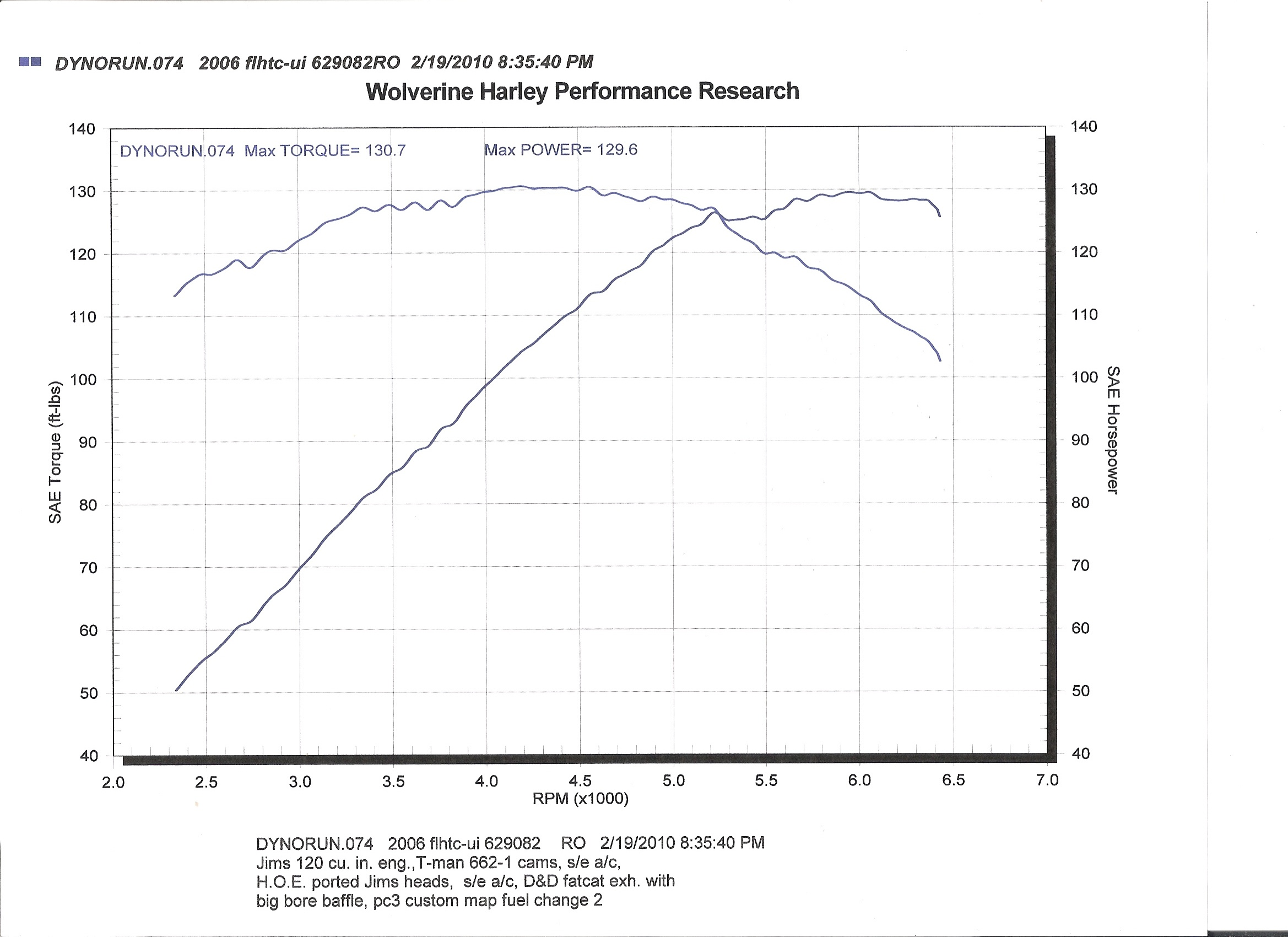 Dyno Results for Performance Harleys